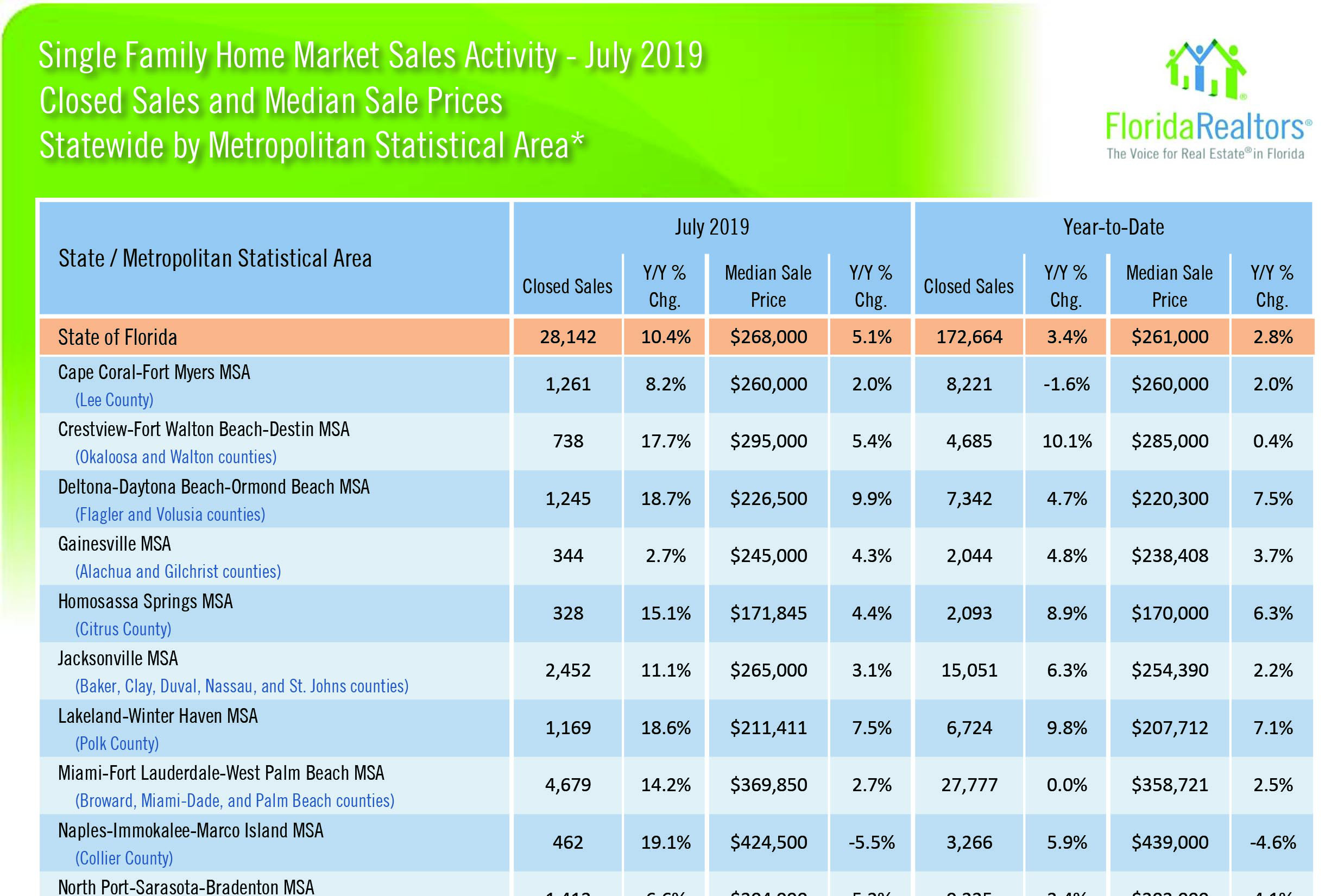 July 2019 Florida Housing Report