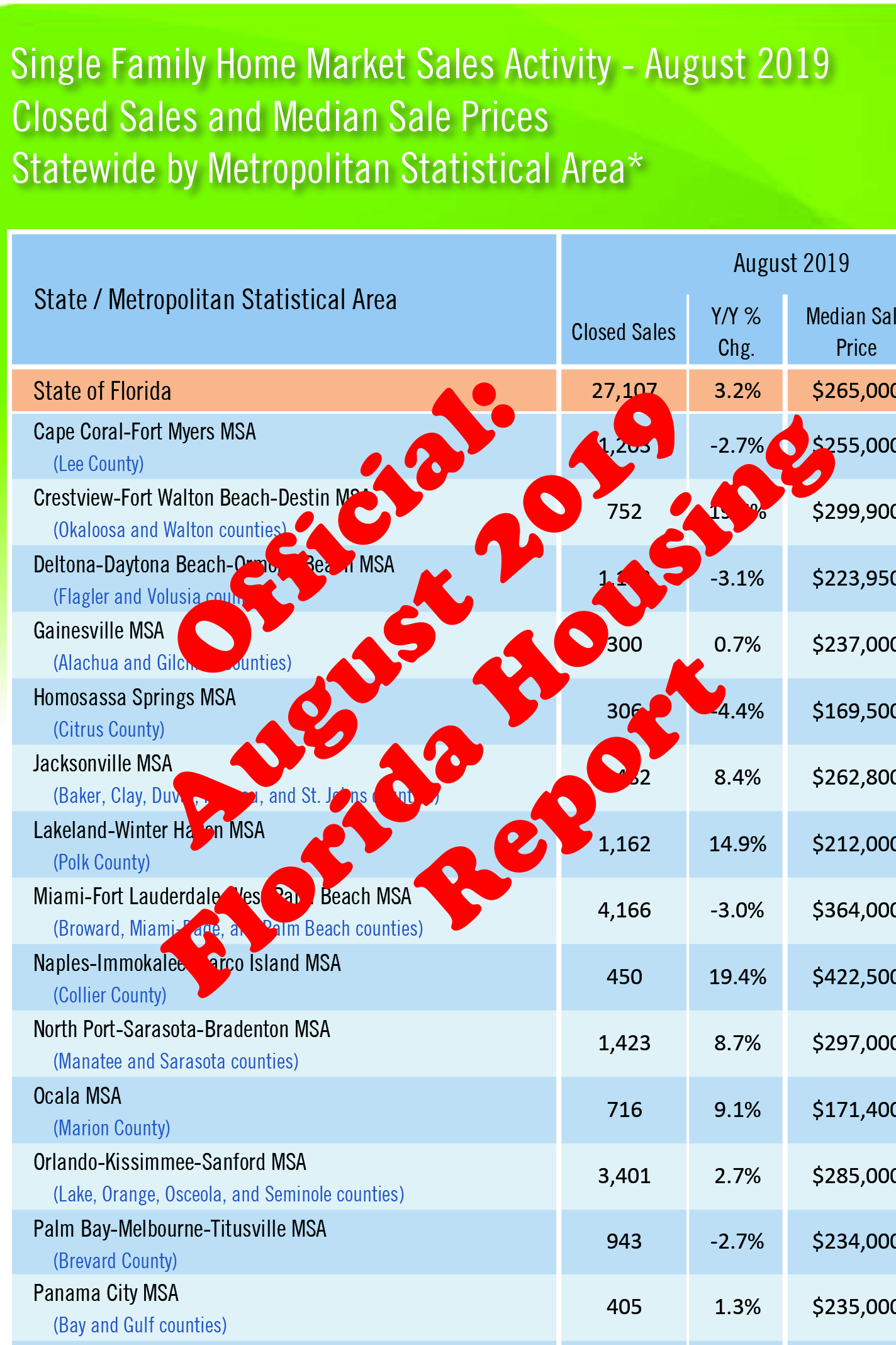 Official - August 2019 Florida Housing Report
